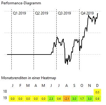 Gesamtperformance Oktober / November 2019
