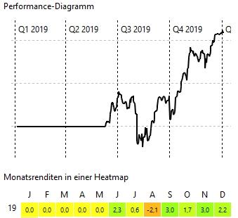 Gesamtperformance Dezember 2019